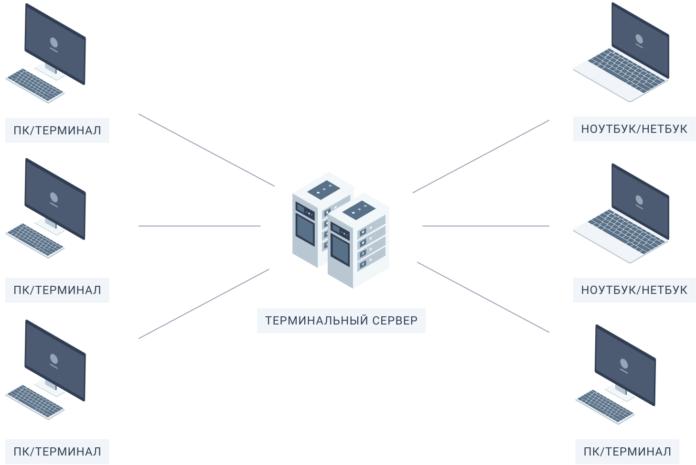 Плюсы терминального сервера для бизнеса