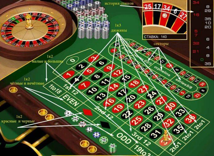 Какие стратегии использовать в онлайн казино?